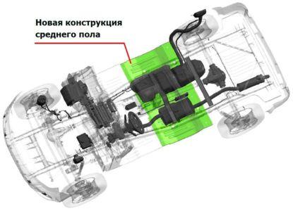 Изменение и усиление конструкции кузова Уаз Патриот в 2016 году